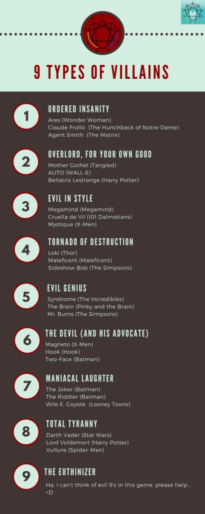 Enneagram Villains
